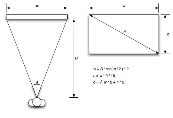 적정 스크린 사이즈 계산 공식