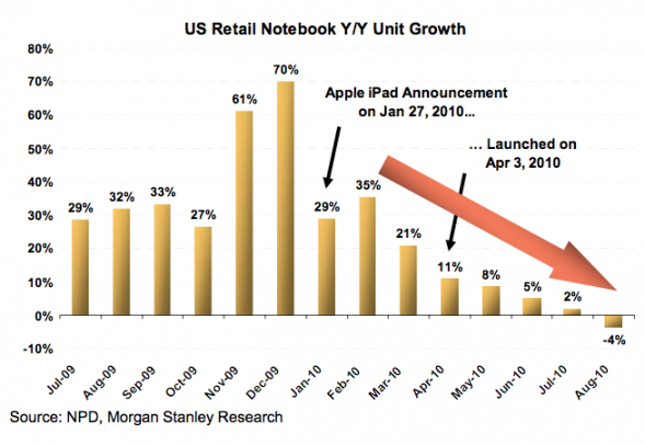 US Notebook Retail Y/Y Unit Growth