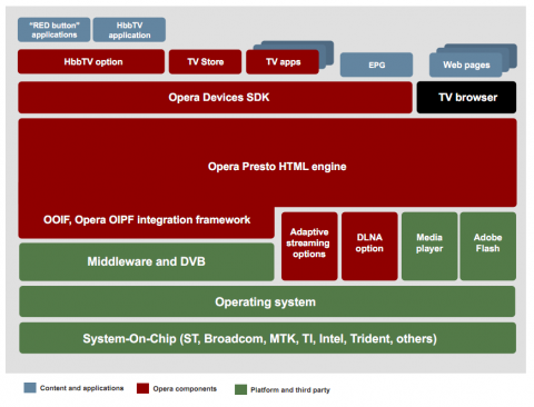 Opera TV Products