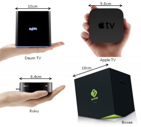 DaumTV Size Comparison