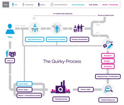 The Quirky Process