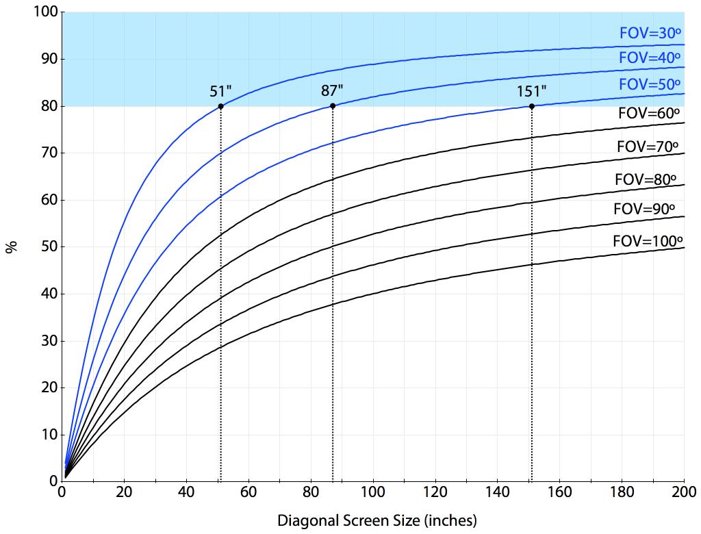 시야각(FOV)에 따른 중앙에서 비껴난 위치로부터의 수평 왜곡률