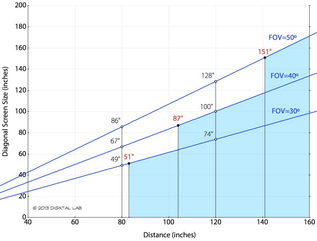 수평왜곡률 조건을 만족하기 위한 시야각(FOV)별 시청 거리와 스크린 사이즈