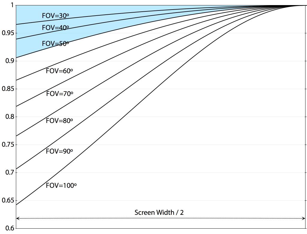 시야각(FOV)에 따른 화면 중앙으로부터의 수평 왜곡률