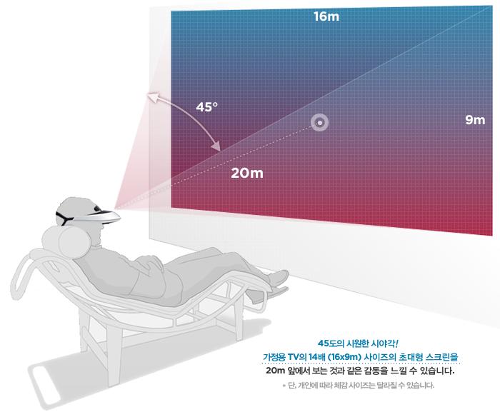 소니 MHZ-T2의 시청 효과 설명 (출처: 소니스타일)