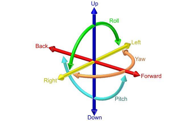 6 자유도[degrees of freedom] (출처: 위키피디아)