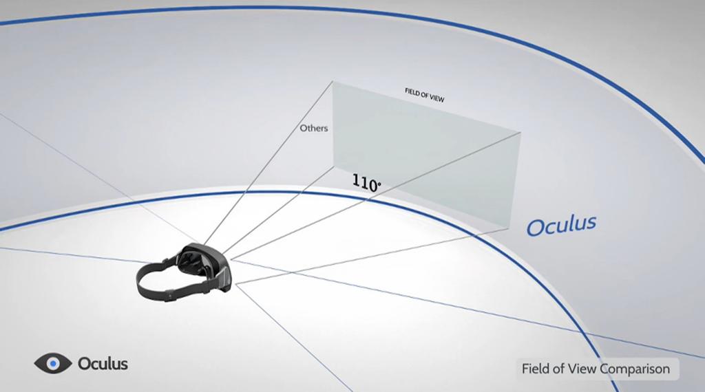 오큘러스 리프트의 110도 시야각 (출처: 오큘러스VR 홈페이지 비디오 캠처)
