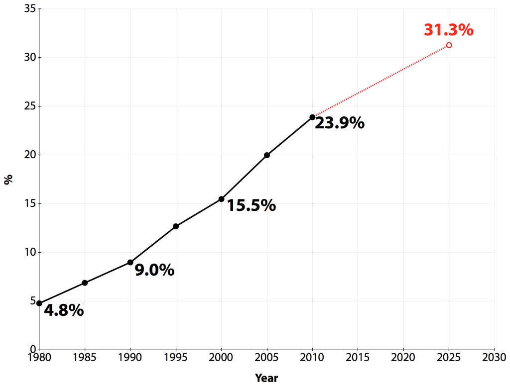 1인 가구 비율 (출처:통계청, 재구성)