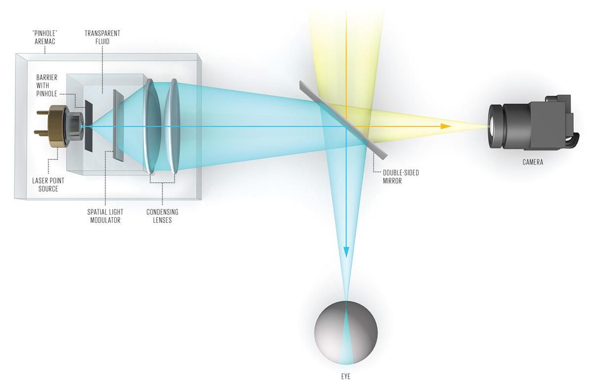 스티브 맨 교수가 고안한 양면 거울과 핀홀 아레맥(aremac)을 이용한 장치 (출처: IEEE 스펙트럼)