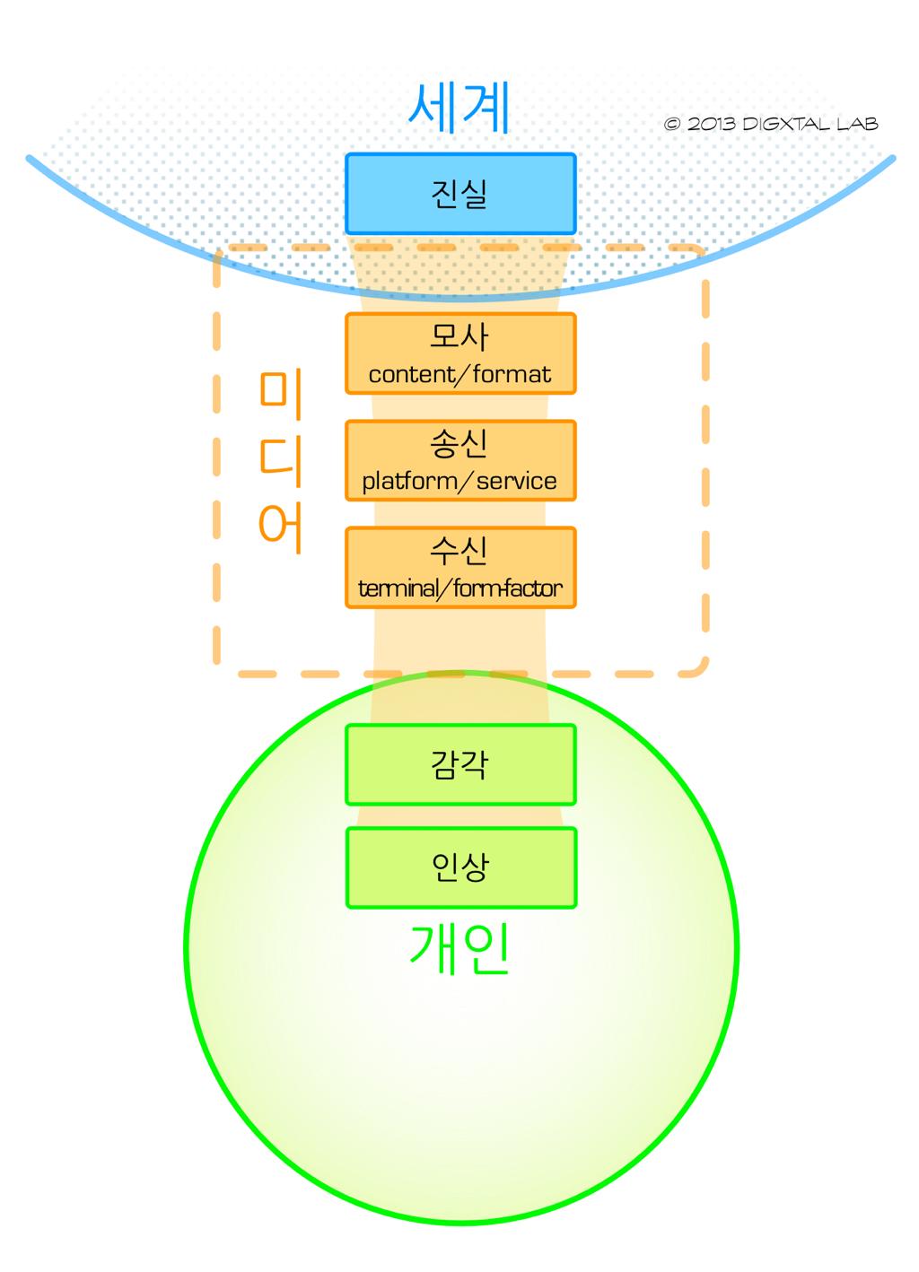[프로젝트: 폼팩터] 2. 미디어 모델링 (1편)