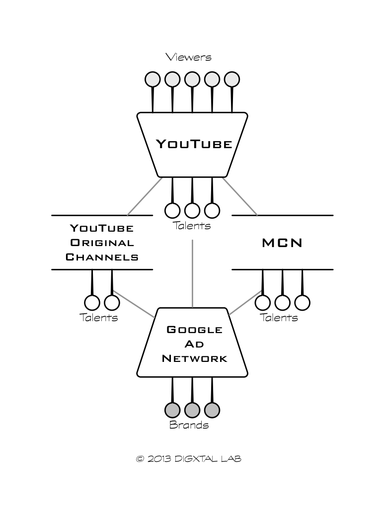 유튜브 중심 생태계