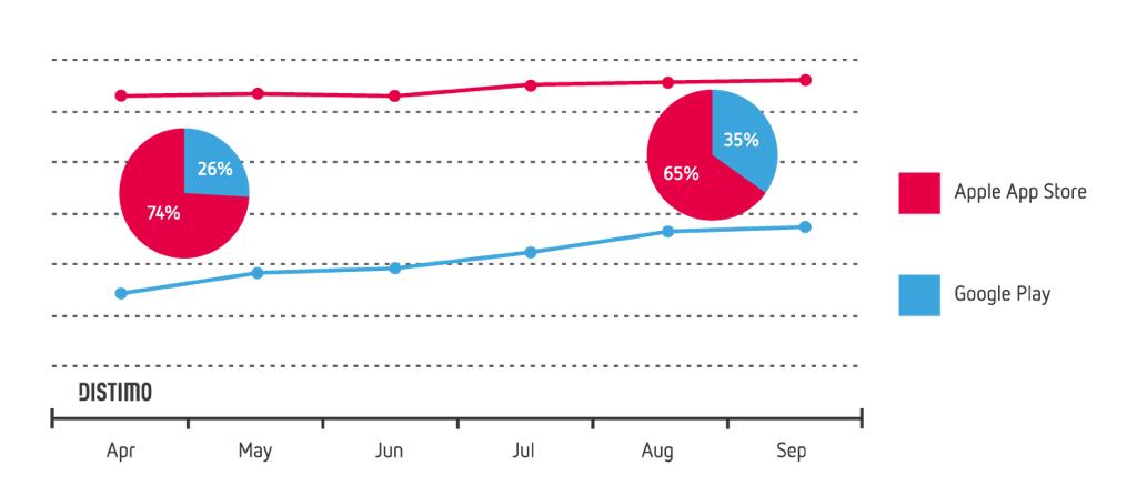 모바일 애플리케이션 매출액 점유율 (출처: 플러리)