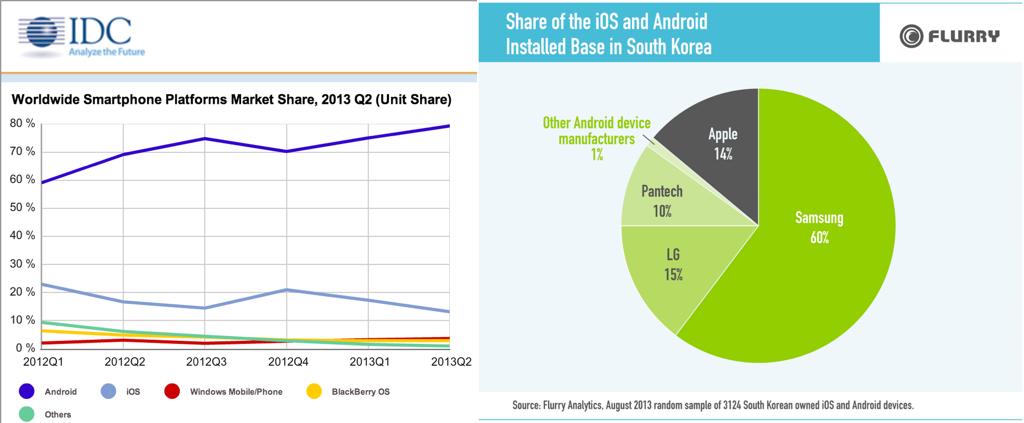 스마트폰 시장 점유율 왼쪽: 전세계 스마트폰 출하량 기준, 2013년 2분기. (출처: IDC) 오른쪽: 한국 스마트폰 OS 설치 기준, 2013년 8월. (출처: 플러리)