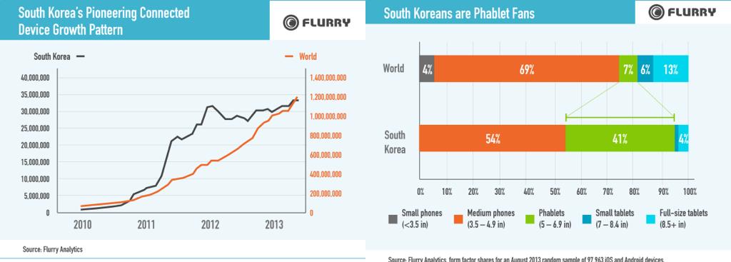 한국 스마트폰 시장 현황, 2013년 8월 (출처: 플러리) 왼쪽: 커넥티드 디바이스 성장률 오른쪽: 스크린 사이즈별 점유율