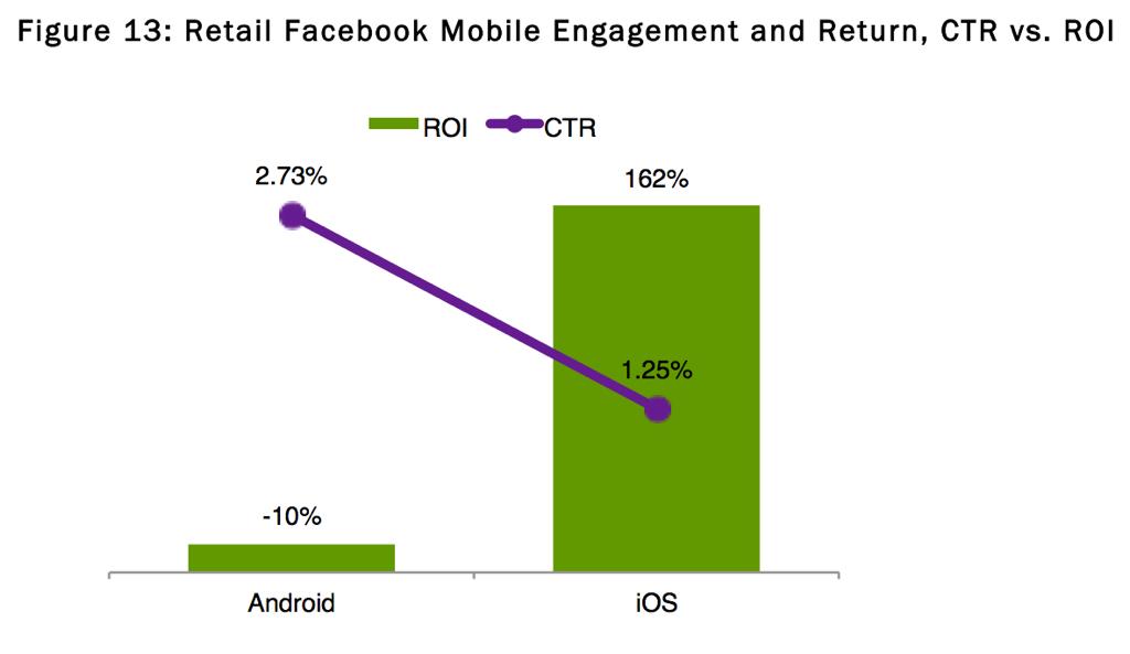 모바일 페이스북 광고의 클릭률과 수익률 비교. (출처: 내니건스)