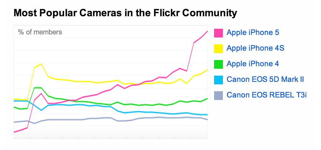 플리커에 업로드 되는 인기 카메라 모델 추이 (출처: 플리커, 2013년 11월 2일 캡처)