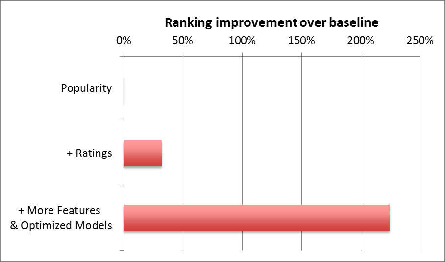 Ranking-FeaturesPerformance
