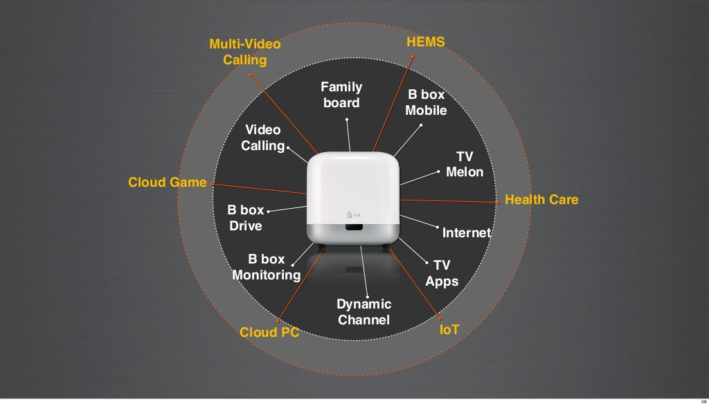 B Box 스마트홈 서비스 확장 (출처: SK텔레콤 공식 블로그)